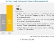 Cognitive Computing Market