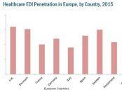 European Healthcare EDI Market