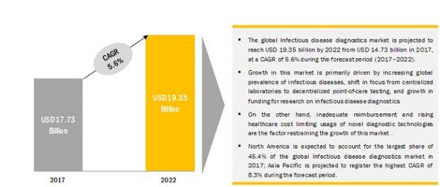 COVID-19 impact on the Infectious Disease Diagnostics Market