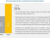 Life Sciences Analytics Market