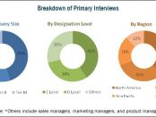 Medical Device Reprocessing Market