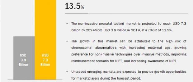 Non-Invasive Prenatal Testing (NIPT) Market