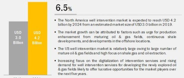 North America Well Intervention Market