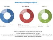 COVID-19 impact on the Oncology Nutrition Market