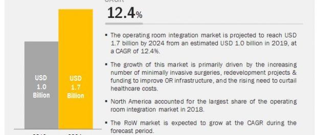 Operating Room Integration Market