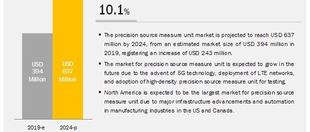 Precision Source Measure Unit Market