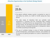 COVID-19 impact on the Bioinformatics Market