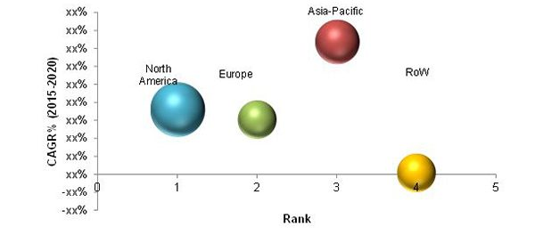 Terahertz and Infrared Spectroscopy Market