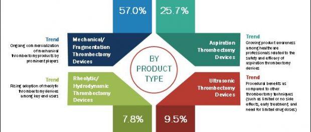 Thrombectomy Devices Market