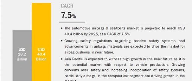 Automotive Airbags & Seatbelts Market