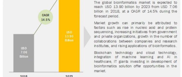 Bioinformatics Market