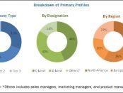Cloud DLP Market