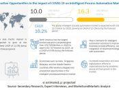 COVID-19 Impact on Intelligent Process Automation Market