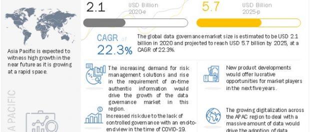 Data Governance Market