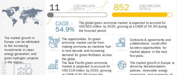 Green Ammonia Market