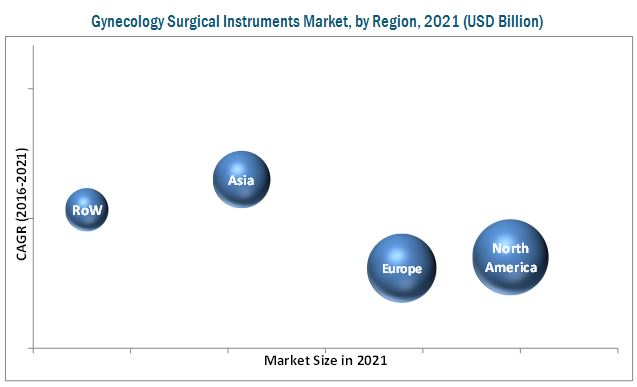 Gynecology Surgical Instrument Market, By Region