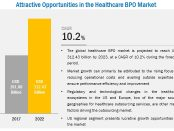 COVID-19 impact on the Healthcare BPO Market