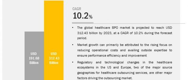 COVID-19 impact on the Healthcare BPO Market