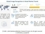 image recognition in retail market