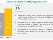 In Vitro Diagnostics Quality Control Market
