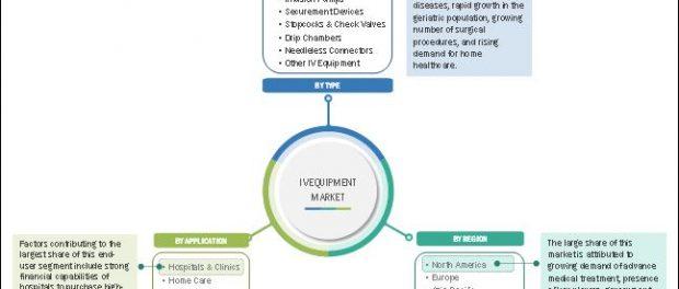 IV Equipment Market