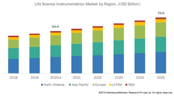 Life Science Instrumentation Market