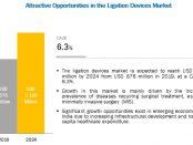 Ligation Devices Market