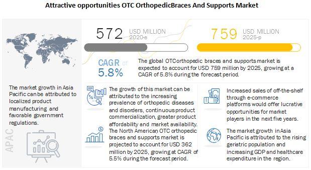 OTC Braces & Supports Market