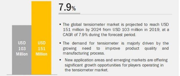 Tensiometer Market