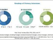 COVID-19 impact on the Varicose Vein Treatment Market