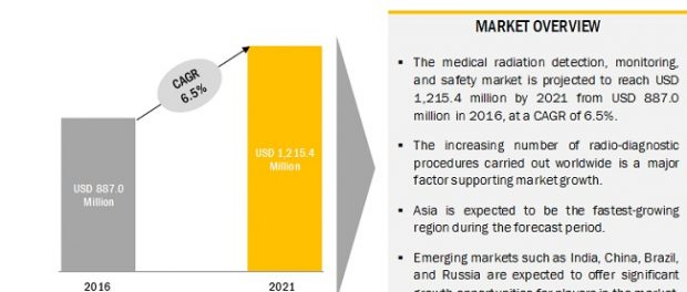 Medical Radiation Detection, Monitoring & Safety Market