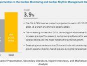 Cardiac Monitoring Devices Market