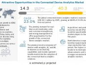 Connected device analytics market