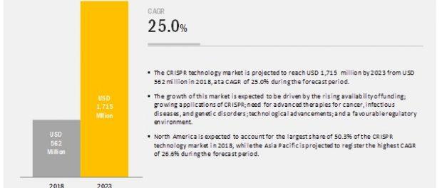CRISPR Technology Market