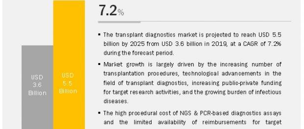 Transplant Diagnostics Market