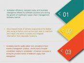 Healthcare Supply Chain Management Market