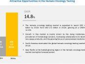 Hemato Oncology Testing Market