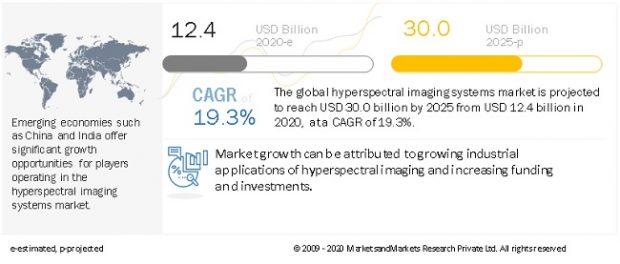 Hyperspectral Imaging System Market