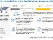 Radiation Dose Management Market