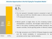 HLA typing for the transplants market