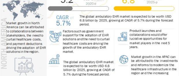 Ambulatory EHR Market