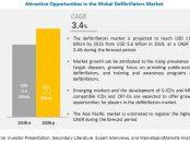 Defibrillators Market