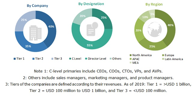 COVID-19 Impact on Critical Care Devices Market