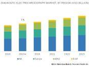 diagnostic electrocardiograph market