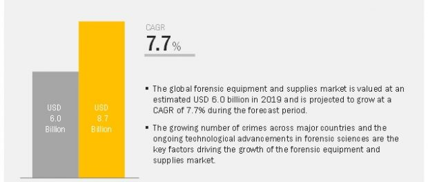 Forensic Equipment Market