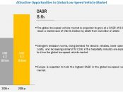Low-Speed Vehicle Market