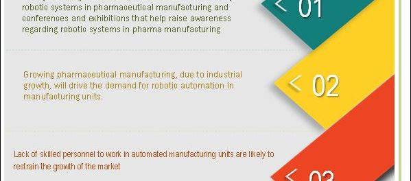 pharmaceutical robotic systems market