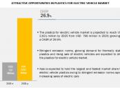 Plastics for Electric Vehicle Marke