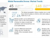 Renewable Drones Market