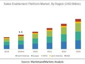 Sales enablement platform market